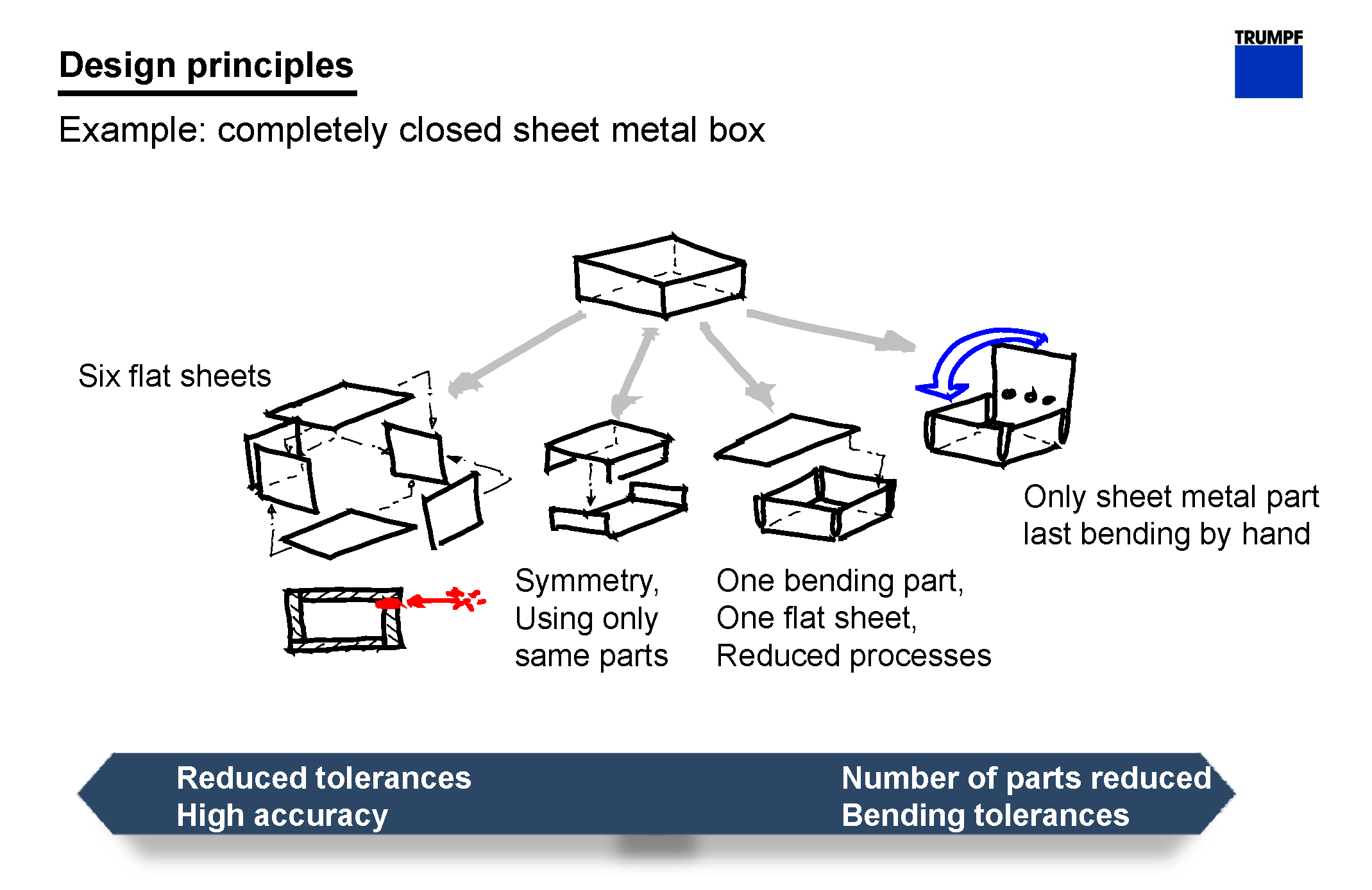 sheet metal welding process pdf