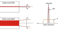 Figure 1.  Single mode and multi mode laser intensity and beam diameter. Single mode lasers have the best beam quality laser, with M2 values around 1.1-1.2.  Lasers with M2 values above this are considered multi mode (higher order). The fiber laser naturally produces a high quality beam, so on paper the differences may appear small, but they are huge in processing terms.