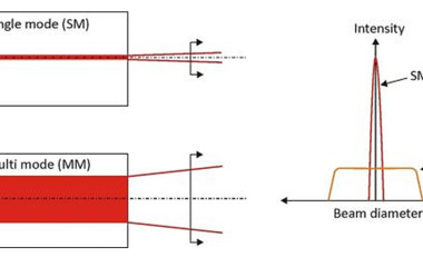 Figure 1. Single mode and multi mode laser intensity and beam diameter.Single mode lasers have the best beam quality laser, with M2 values around 1.1-1.2. Lasers with M2 values above this are considered multi mode (higher order). The fiber laser naturally produces a high quality beam, so on paper the differences may appear small, but they are huge in processing terms.