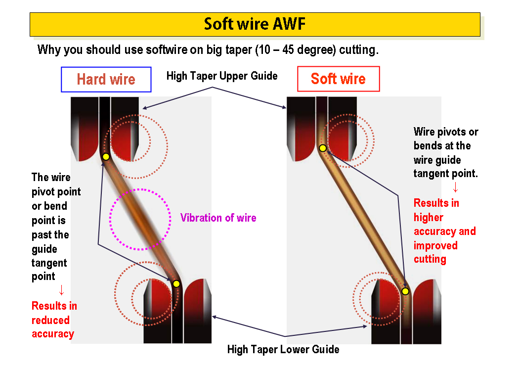 Soft Wired: Cutting High Taper Angles with Wire EDM