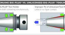 "This comparison of licensed BIG-PLUS vs. unlicensed BIG-PLUS tooling shows how little or no taper contact in the unlicensed tool holder can allow ""float"" in the spindle taper with no positive radial location, causing large cutter runout and immediate fretting corrosion on that spindle face that can severely damage the spindle."