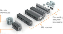 The AM Factory of Tomorrow from Concept Laser uses AM modules with a minimal footprint for smart and robust manufacturing in a flexibly expandable, high-grade automated and centrally controllable metal production system that is fully focused on the production assignments in hand. (Photo courtesy of Concept Laser GmbH)