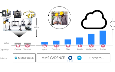 """Figure 1. The MMS Pulse IoT Value Chain. The IoT system (MMS Pulse) acts as a """"first mile"""" provider and connector that captures, displays and transmits information to other software systems – such as PC-DMIS inspection software, Q-DAS statistical software or Salesforce IoT CLOUD – that analyze the information and get to work on making it actionable. These environments ingest the data, transform and filter it, add additional information (statistics in Q-DAS), enrich it, and then pass it on to be orchestrated further. Each solution uses the outcome to predict and automate a process, creating immense competitive value for the manufacturer."""