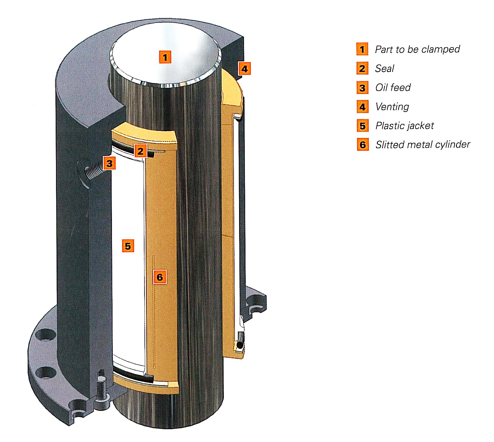 Clamping sleeves engineered to support machine tool