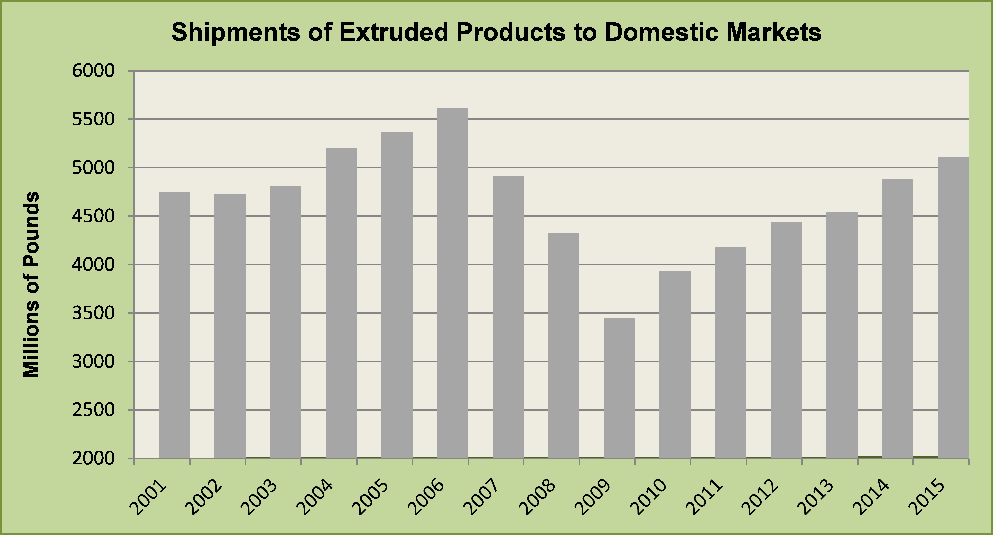 Domestic Aluminum Extrusion Consumption Continues To Grow