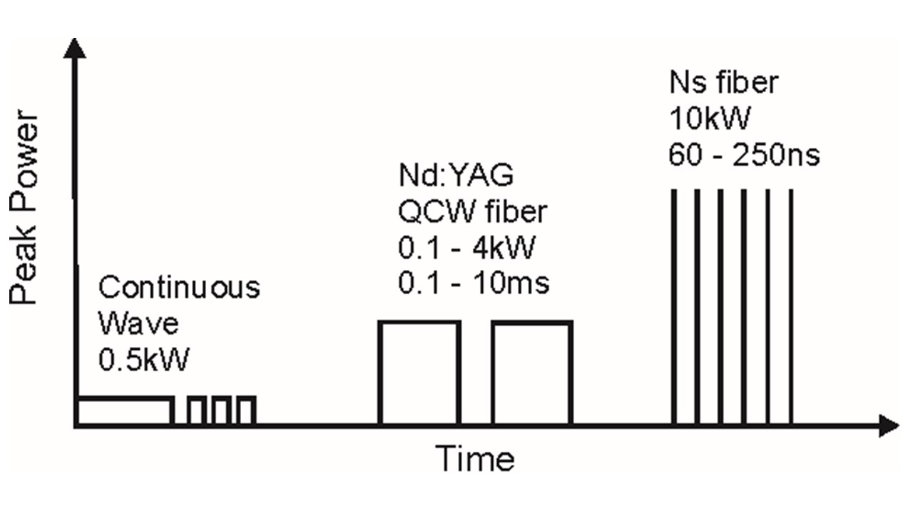 Ndyag Or Fiber Laser Micro Welding Diagram This Graph Illustrates The Peak Power And Pulse Width Regimen Of Each
